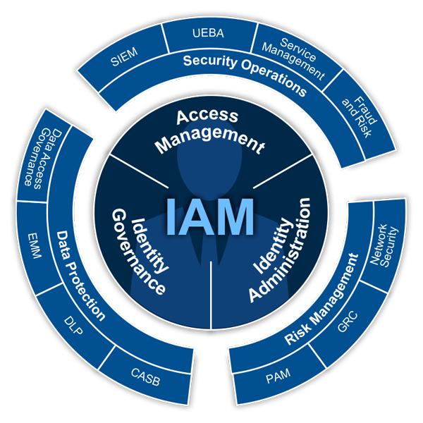 Identity defined security alliance framework the framework can be used to determine gaps that might exist in an existing security environment and act as a high level blueprint for establishing an malvernweather Images