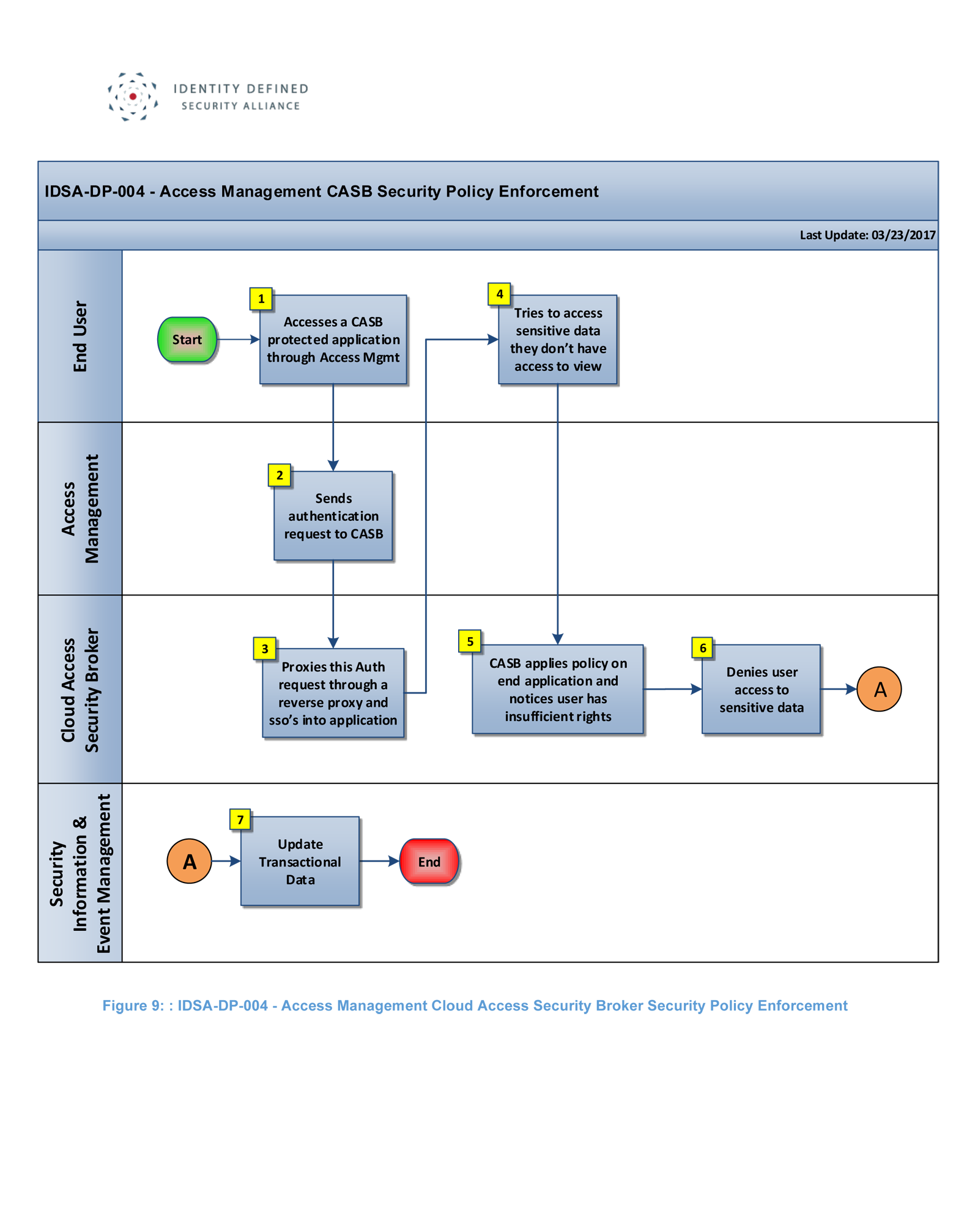 Idsa Dp 004 Access Management Cloud Security Broker Data Policy Click For Full Size